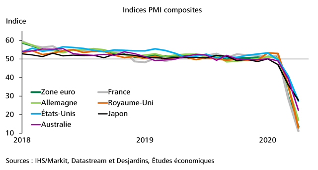 La chute des indices PMI se poursuit
