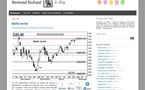 Analyse technique du CAC 40 par Bertrand Richard