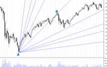 Les angles de Gann