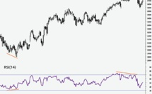 Le RSI (Relative Strenght Index)