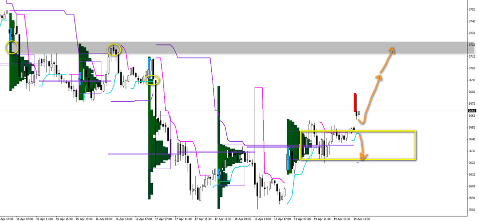 Gap haussier CAC40, attention !