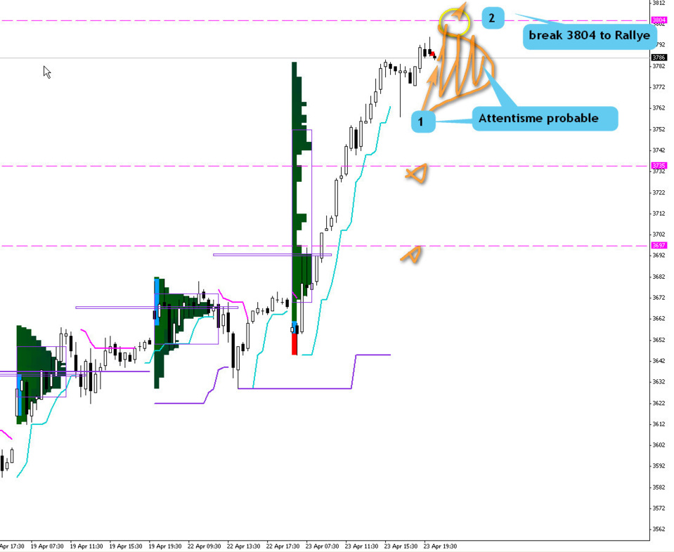 analyse market profile cac40